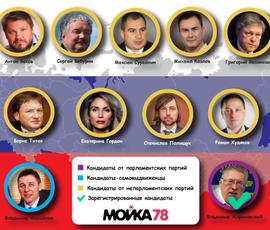 Предвыборная гонка: осталось 17 человек