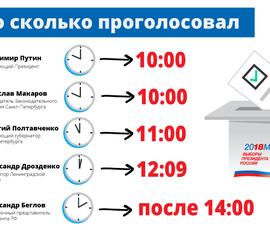 Полтавченко проголосовал на час позже Путина