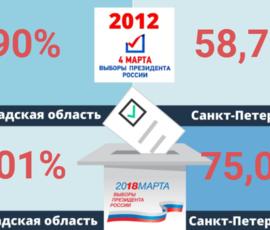 Выборы в 2012 и в 2018 году: как изменились результаты в Петербурге и в Ленобласти