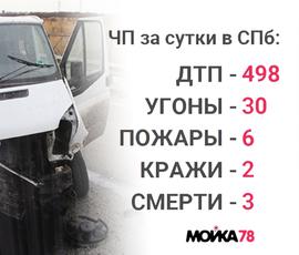 Угоны, разбои, аварии: происшествия в Петербурге за сутки