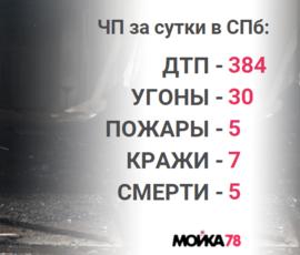 Труп на Луначарского, массовое ДТП, сгоревшая квартира: происшествия в Петербурге за сутки