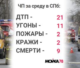 Небезопасная среда: в Петербурге умер бомж Дима