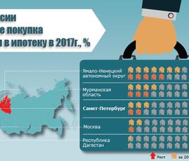 Назван самый выгодный для ипотеки регион России