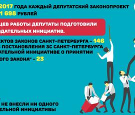 Законы Петербурга подешевели на миллион