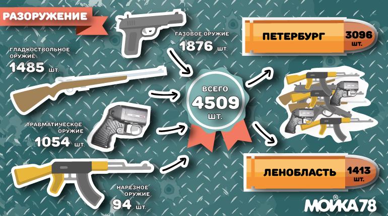 Петербург разоружается быстрее Ленобласти