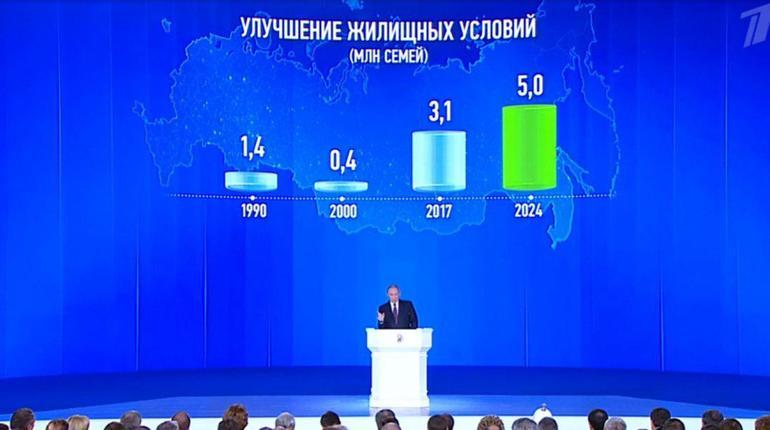 Нужно стремиться к уменьшению ставки поипотеке до7% — Путин