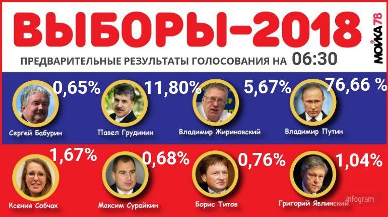 68 регионов в России обработали 100% протоколов