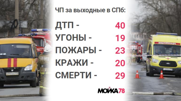 Пожары, разбитые машины, трупы: происшествия в Петербурге за выходные