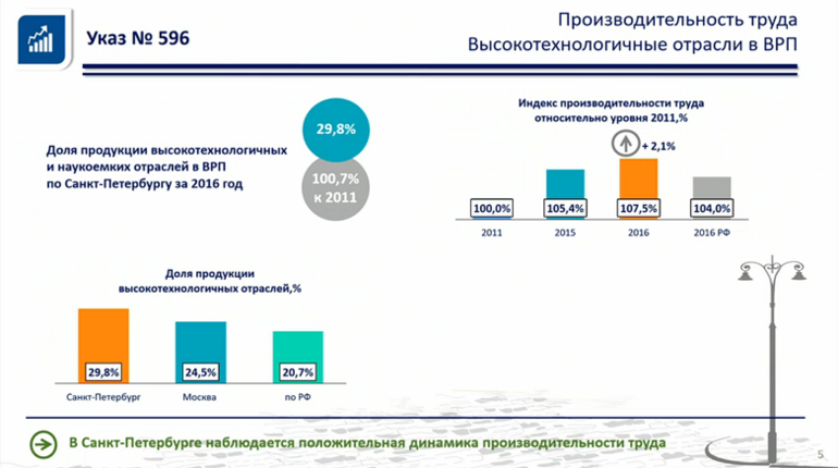 В Петербурге отчитались о выполнении «майских указов» президента