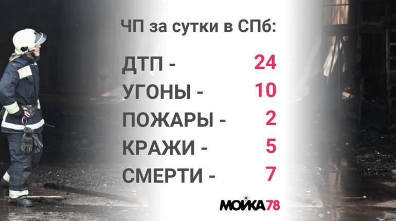 Четверг в Петербурге: канализационные люки и похищенный арсенал