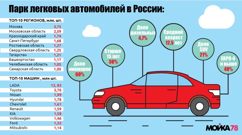 Петербург оказался четвертым в рейтинге автостолиц Россиии