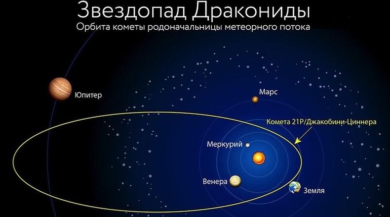 Над Петербургом ночью пройдет метеорный поток Дракониды