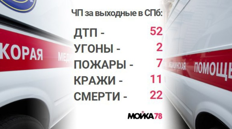 В выходные в Петербурге произошла страшная авария на ЗСД, в которой погибли восемь человек. Еще 14 трупов нашли на улицах Петербурга и Ленобласти за минувший уик-энд. Разбойники и грабители залегли на дно, временно оставив петербуржцев и бизнес в покое. Не повезло что