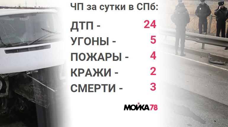 В минувший понедельник, 29 октября, в Петербурге произошло порядка 24 ДТП, совершили 2 кражи, угнали по меньшей мере 5 автомобилей, сообщили о 4 пожарах и обнаружили 3 трупа.