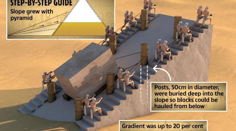 Ученые восстановили технологию строительства пирамид Египта.  Помогло в этом неожиданное открытие на раскопках в древнем карьере, которое позволило установить, что строители пирамид использовали модифицированный пандус.