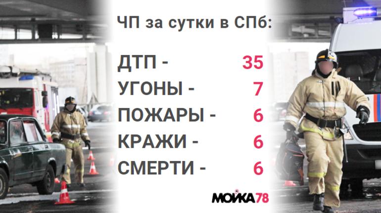 В Петербурге в минувший вторник, 4 декабря, произошло по меньшей мере 35 аварий на дороге. День отметился несколькими кражами денежных средств с банковских карт и парой крупных пожаров.
