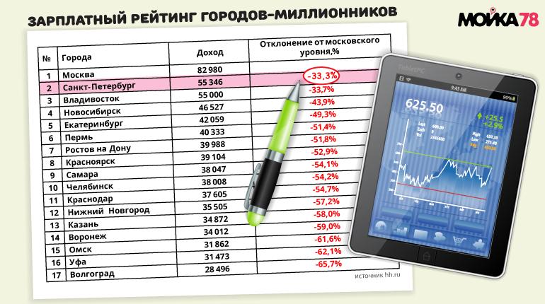 Сколько платят работникам в Москве и Петербурге
